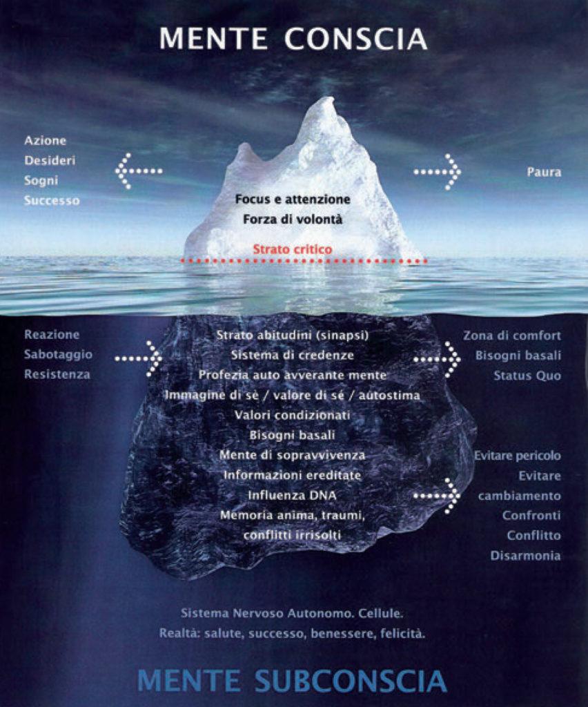 un iceberg che rappresenta la mente conscia e inconscia